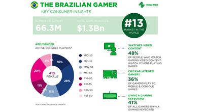 Os 66,3 milhões de jogadores do Brasil gastarão US $ 1,3 bilhão em 2017, tornando-se o 13º maior mercado de jogos do mundo.